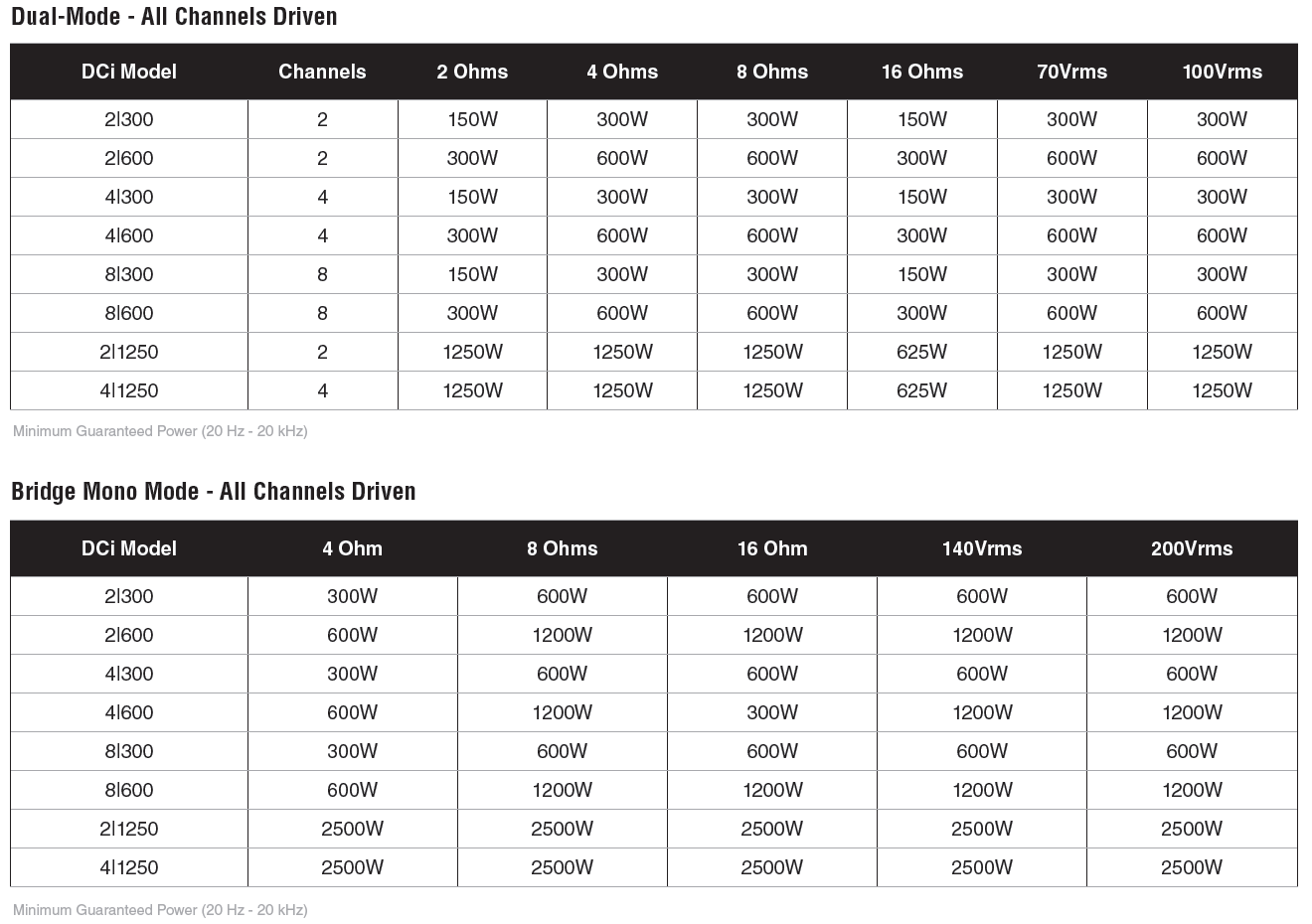 Crown DCi 4|600 Analog Power Amplifier - Screen Shot 2015 08 27 at 3.29.38 PM original
