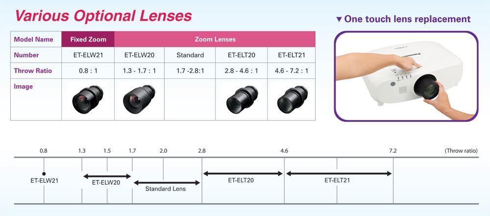 Panasonic PT-MZ670 Installation type LCD projector - pinstallationtypeLCD lens