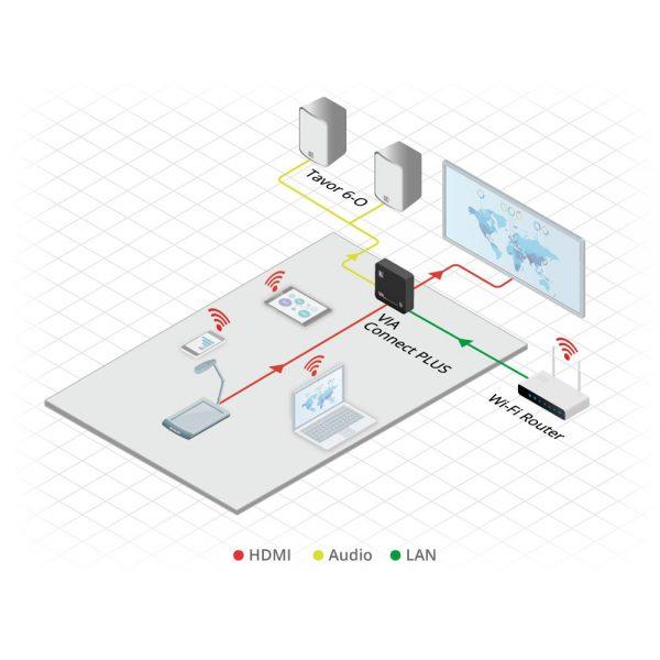 Kramer VIA Connect PLUS - via connect plus diagram2 1000