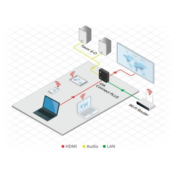Kramer VIA Connect PLUS - via connect plus diagram 1000