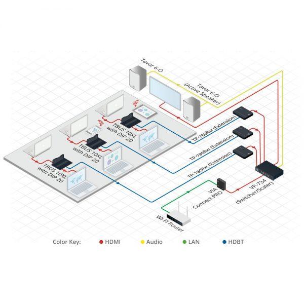 Kramer VIA Connect PRO - vp 734 diagram1000